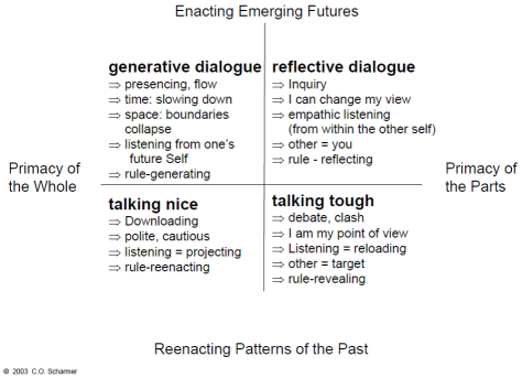 Enacting Emerging Futures