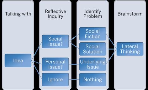 Collaborative Media Framework