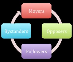 Conversational Player Roles