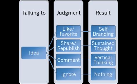 Social Media Framework