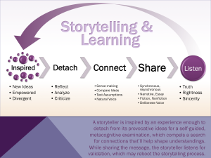 How Might Stories Scaffold Creative Learning?